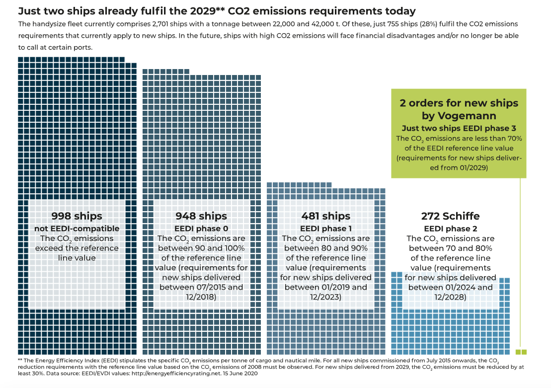 Graph showing only 2 ships fulfill the 2029 requirements of CO2 now