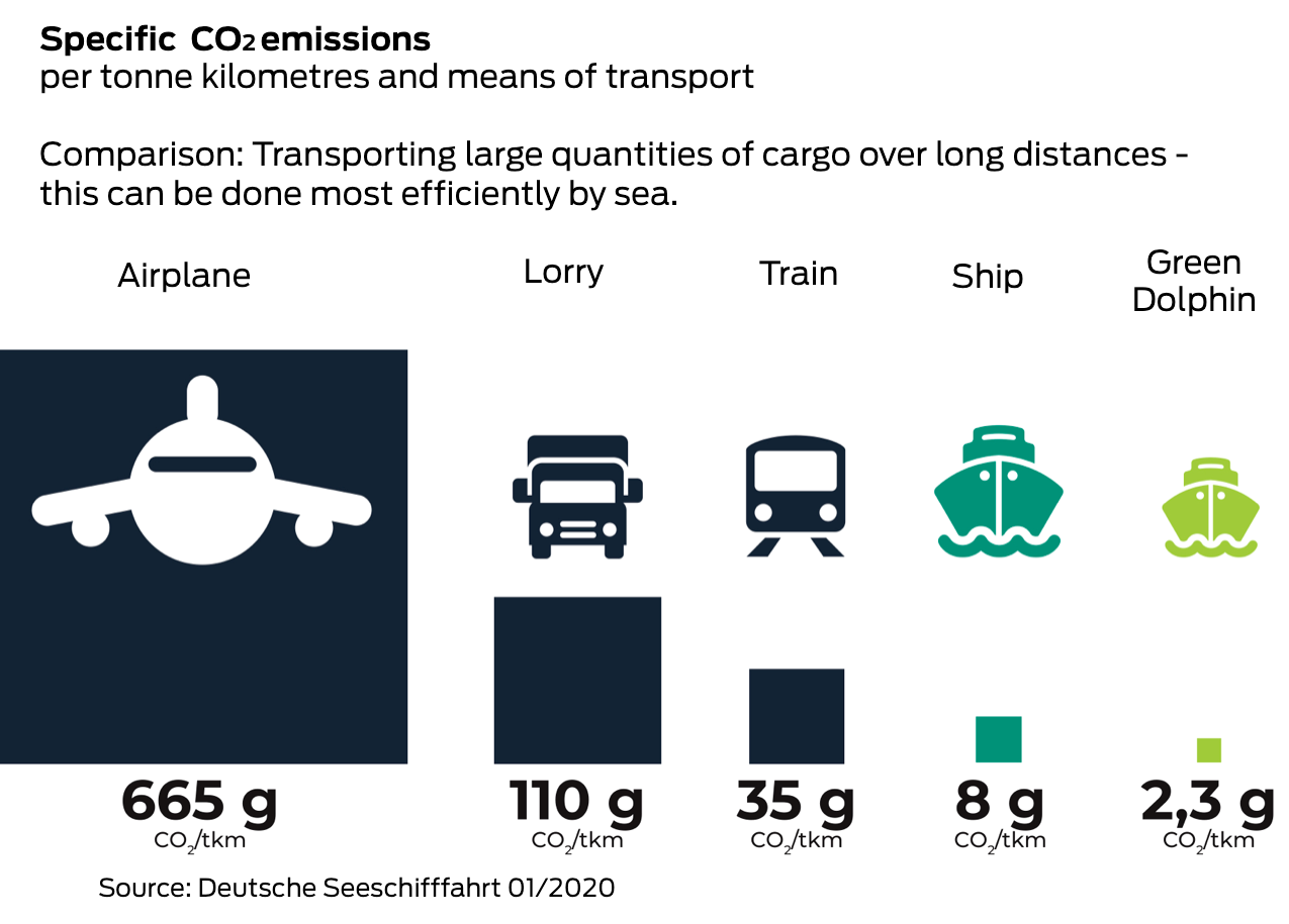 Specific CO2emissions of cargo transportation