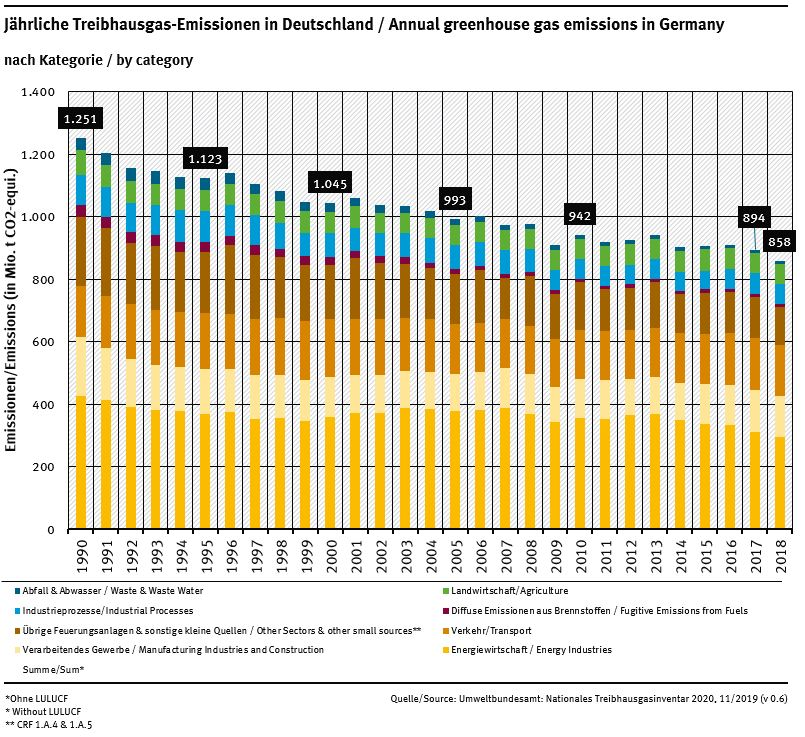 Graph of annual greenhouse gas emissions in Germany
