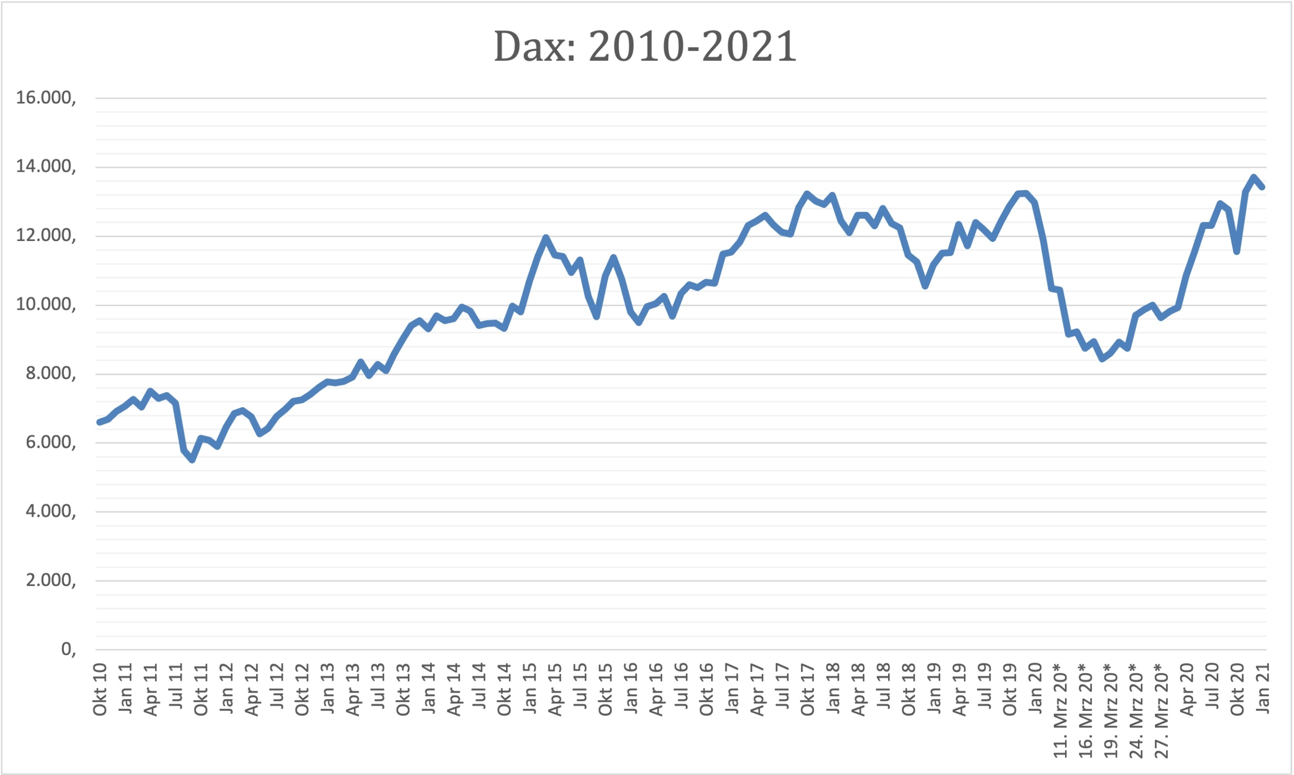 Development of DAX 2010_2021