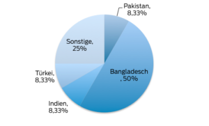 Demolition by countries_January 2021